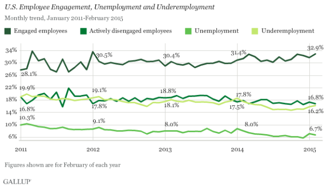 Gallup National Data on employee engagement levels